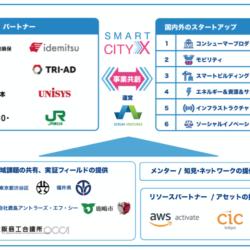 「ニューノーマル時代のスマートシティ」を世界中のスタートアップと共創するグローバル・オープンイノベーション・プログラム「SmartCityX」新たな企業や自治体が参画し、スタートアップ18社を早期採択