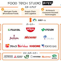 """『Food Tech Studio - Bites!』に世界18ヵ国85社のスタートアップを採択~三菱ケミカル、加賀市、神戸市、新潟市も新""""食""""産業を創出する新パートナーに~"""